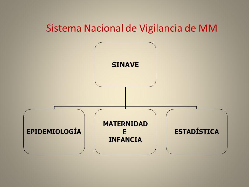 Sistema Nacional de Vigilancia de MM