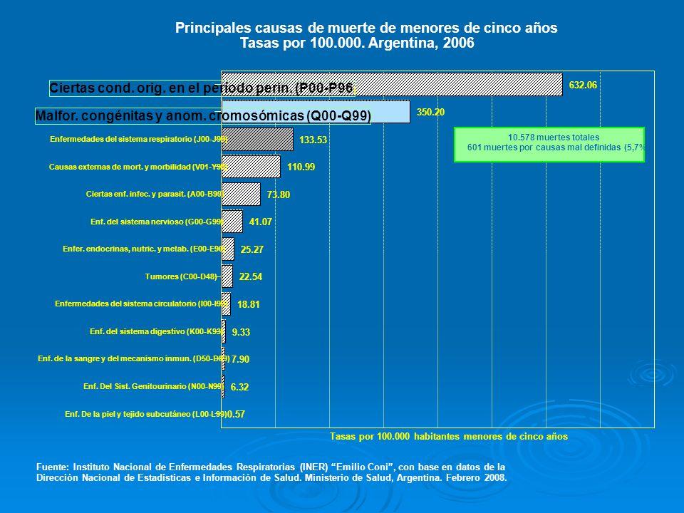 Principales causas de muerte de menores de cinco años
