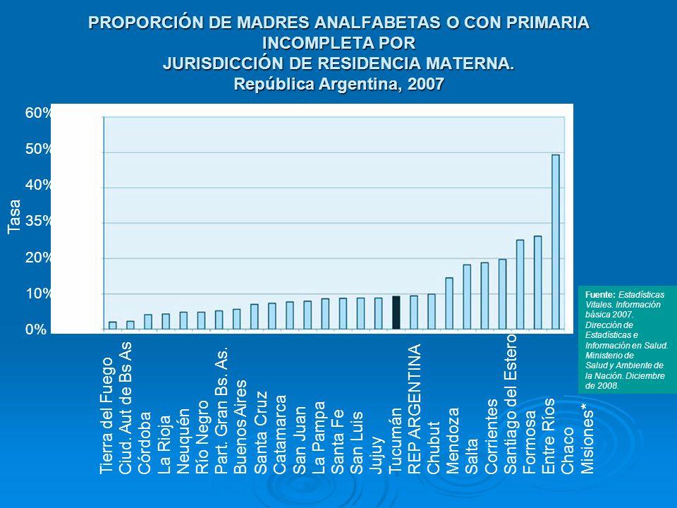 PROPORCIÓN DE MADRES ANALFABETAS O CON PRIMARIA INCOMPLETA POR JURISDICCIÓN DE RESIDENCIA MATERNA. República Argentina, 2007