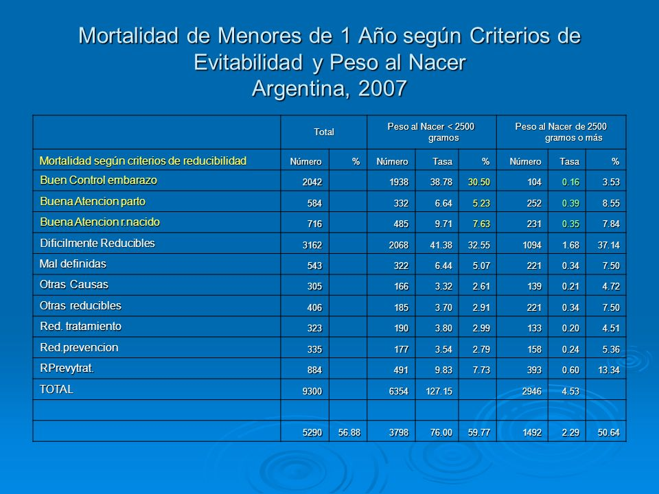 Mortalidad de Menores de 1 Año según Criterios de Evitabilidad y Peso al Nacer Argentina, 2007