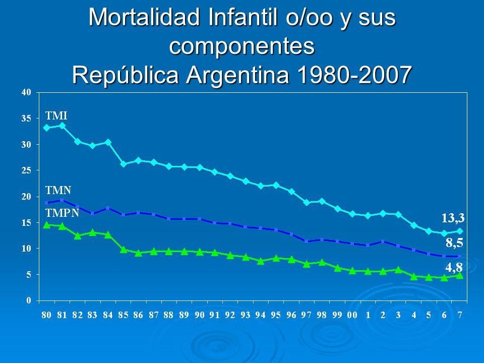 Mortalidad Infantil o/oo y sus componentes República Argentina 1980-2007