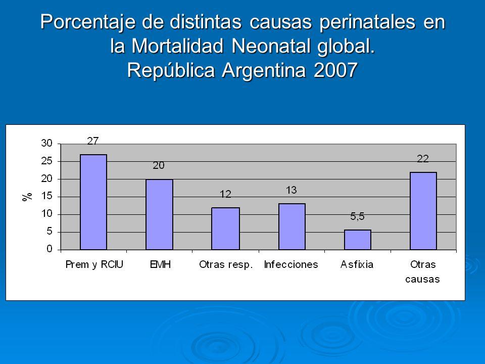 Porcentaje de distintas causas perinatales en la Mortalidad Neonatal global.