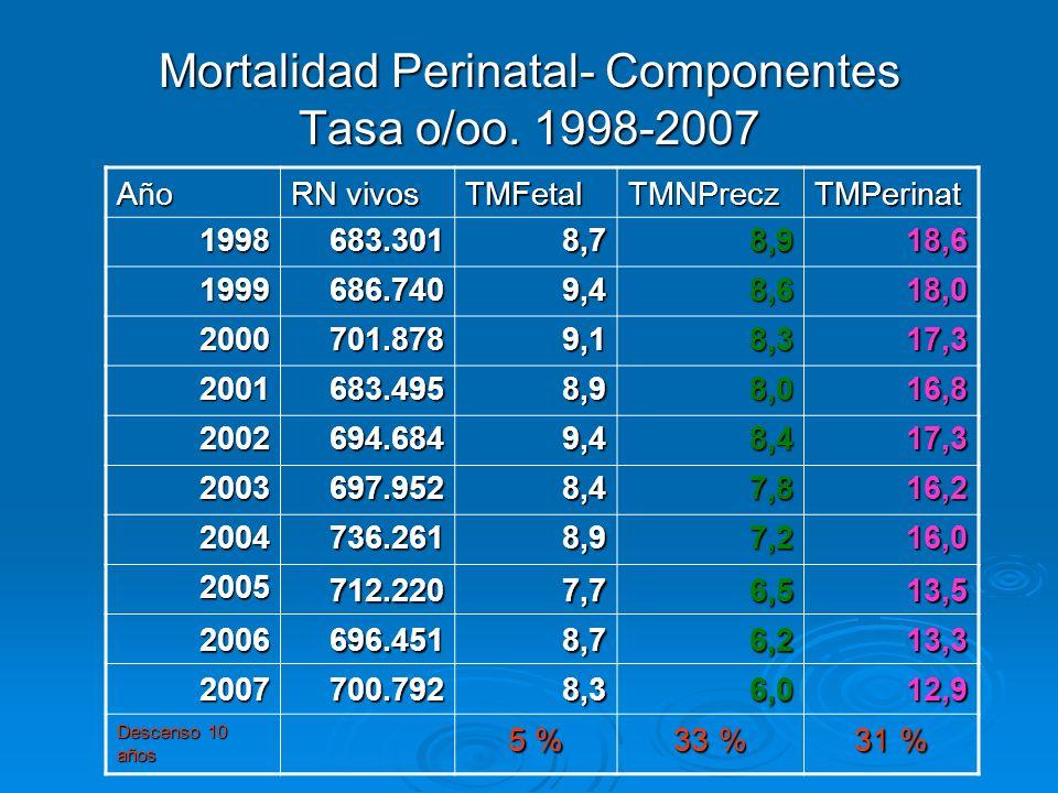 Mortalidad Perinatal- Componentes Tasa o/oo. 1998-2007