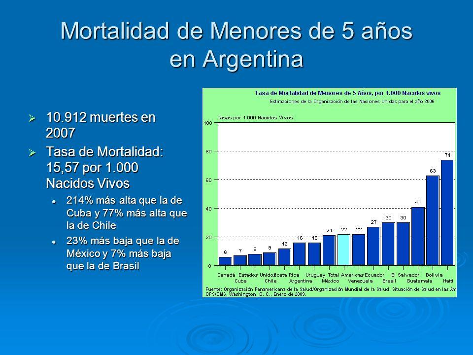 Mortalidad de Menores de 5 años en Argentina