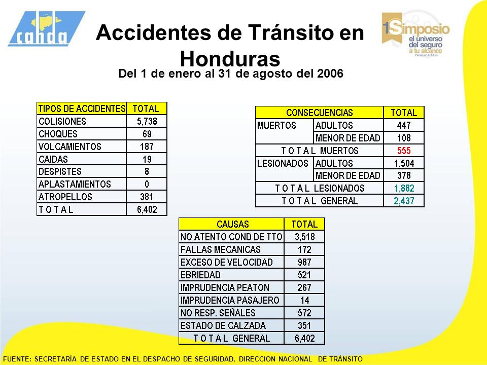 Accidentes de Tránsito en Honduras