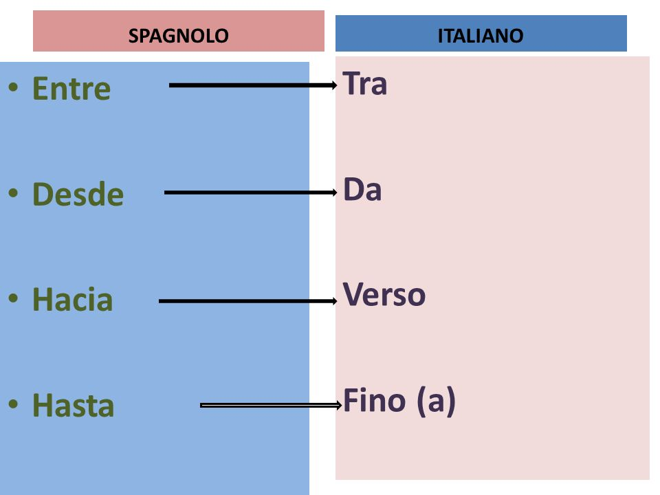 SPAGNOLO ITALIANO Tra Da Verso Fino (a) Entre Desde Hacia Hasta