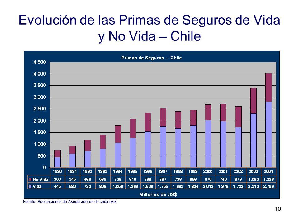 Evolución de las Primas de Seguros de Vida y No Vida – Chile
