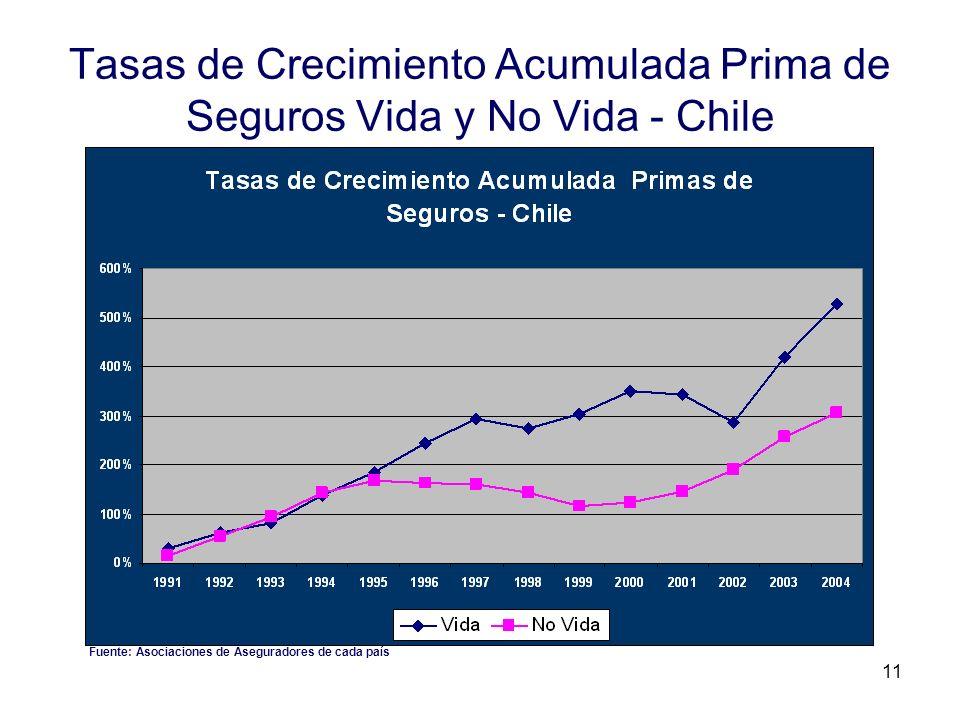 Tasas de Crecimiento Acumulada Prima de Seguros Vida y No Vida - Chile