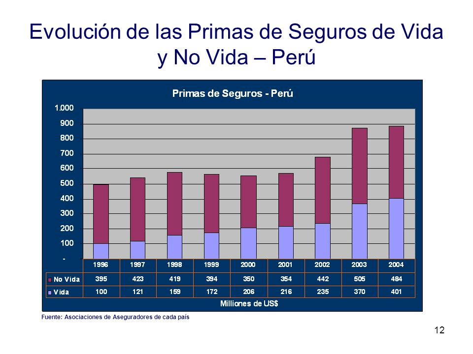 Evolución de las Primas de Seguros de Vida y No Vida – Perú