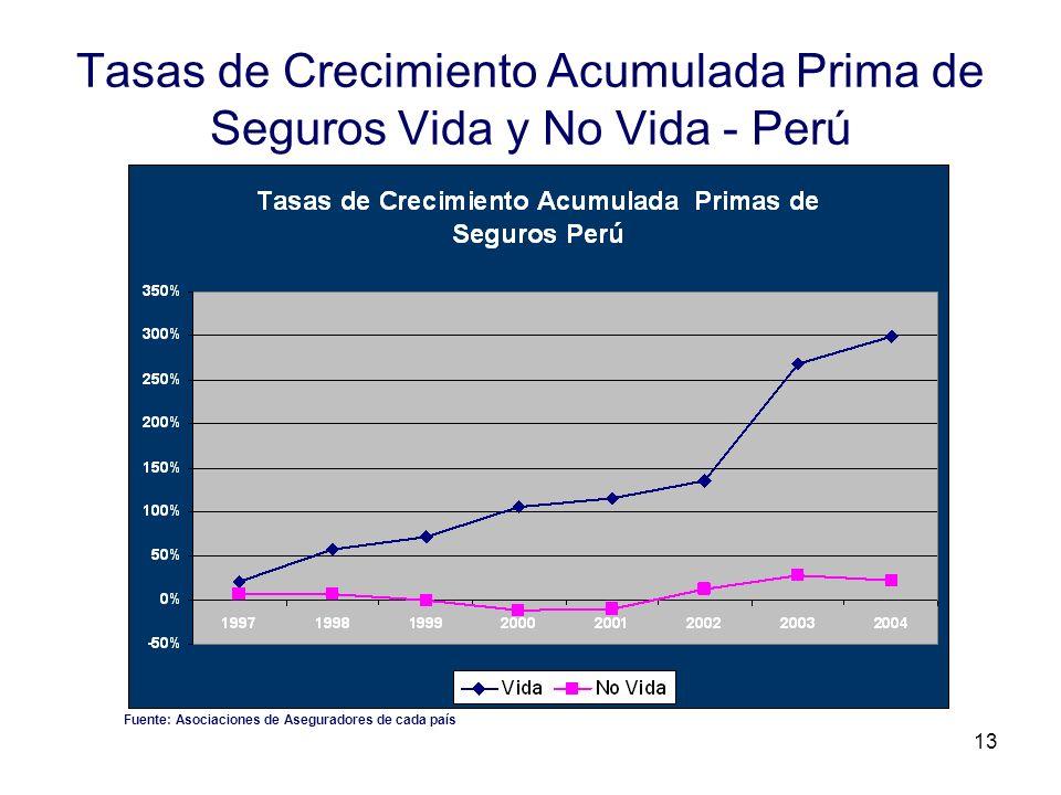 Tasas de Crecimiento Acumulada Prima de Seguros Vida y No Vida - Perú