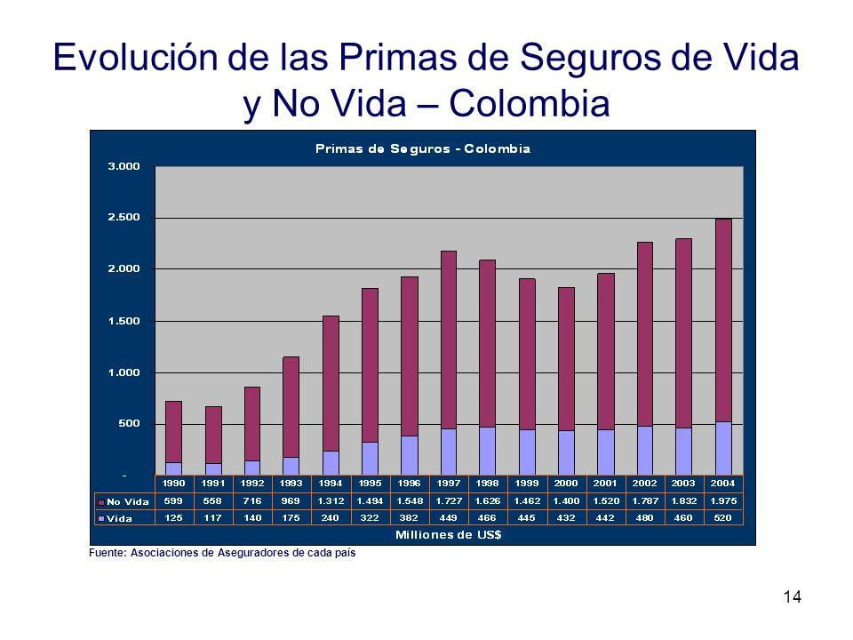 Evolución de las Primas de Seguros de Vida y No Vida – Colombia