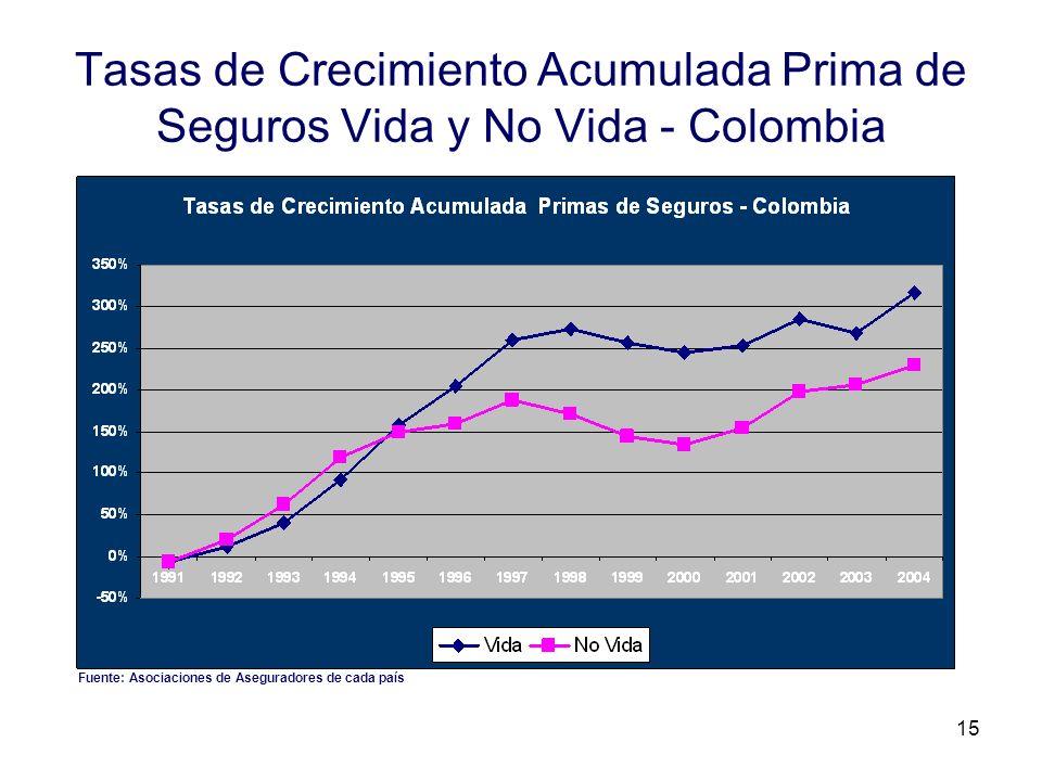 Tasas de Crecimiento Acumulada Prima de Seguros Vida y No Vida - Colombia