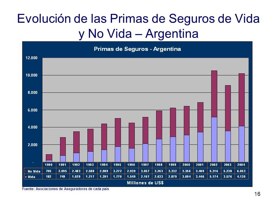 Evolución de las Primas de Seguros de Vida y No Vida – Argentina