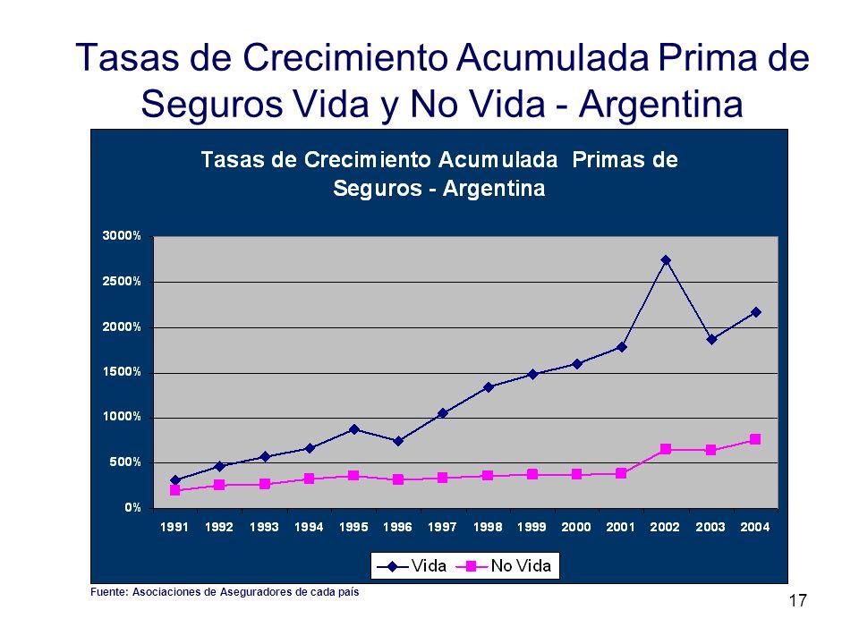 Tasas de Crecimiento Acumulada Prima de Seguros Vida y No Vida - Argentina
