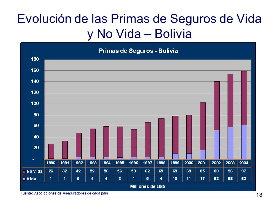 Evolución de las Primas de Seguros de Vida y No Vida – Bolivia