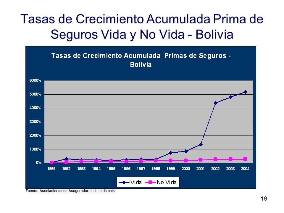 Tasas de Crecimiento Acumulada Prima de Seguros Vida y No Vida - Bolivia