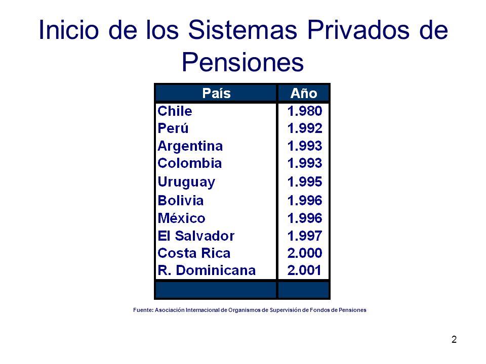 Inicio de los Sistemas Privados de Pensiones