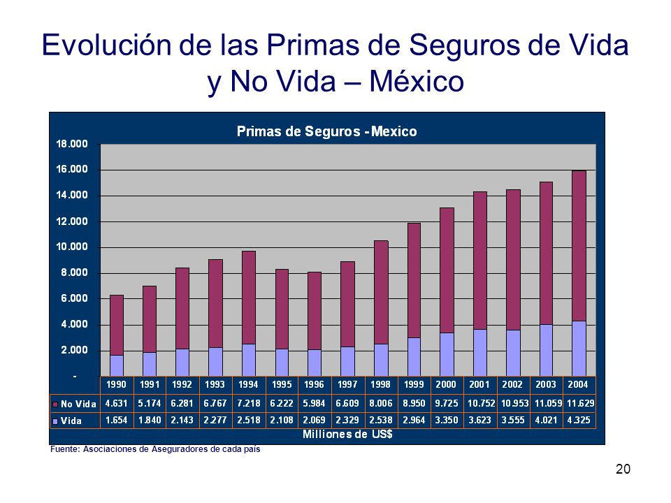 Evolución de las Primas de Seguros de Vida y No Vida – México