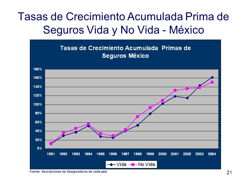 Tasas de Crecimiento Acumulada Prima de Seguros Vida y No Vida - México