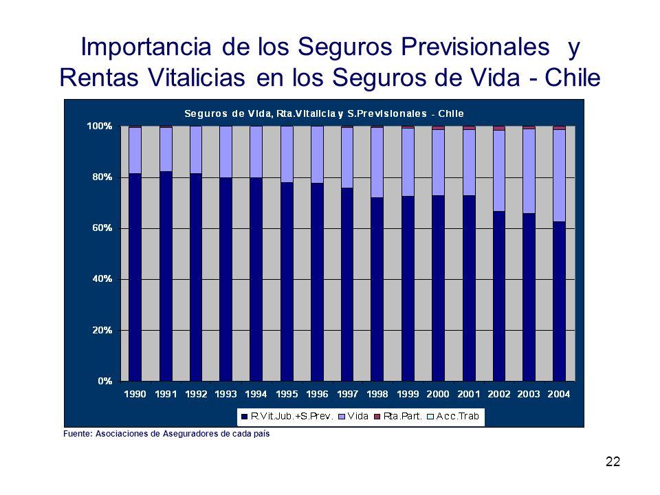 Importancia de los Seguros Previsionales y Rentas Vitalicias en los Seguros de Vida - Chile