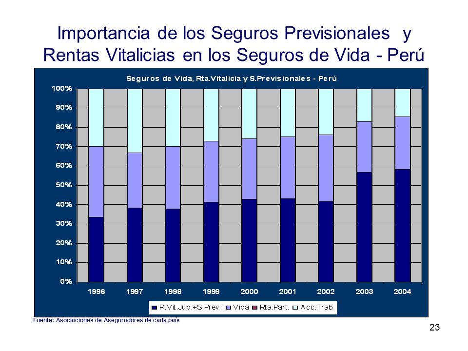 Importancia de los Seguros Previsionales y Rentas Vitalicias en los Seguros de Vida - Perú