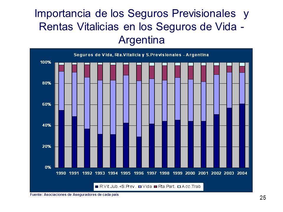 Importancia de los Seguros Previsionales y Rentas Vitalicias en los Seguros de Vida - Argentina