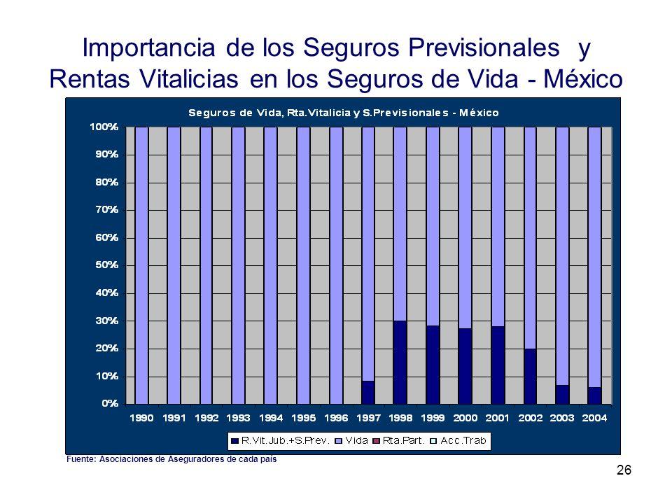 Importancia de los Seguros Previsionales y Rentas Vitalicias en los Seguros de Vida - México