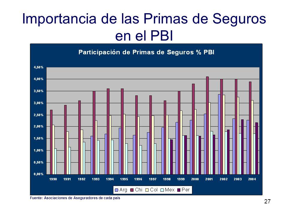 Importancia de las Primas de Seguros en el PBI
