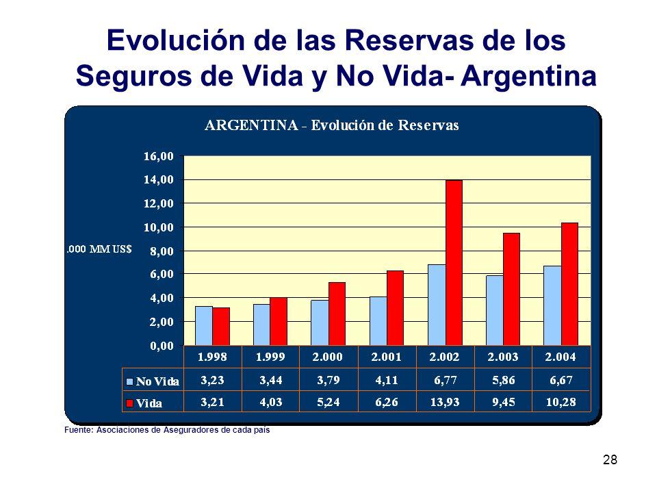 Evolución de las Reservas de los Seguros de Vida y No Vida- Argentina