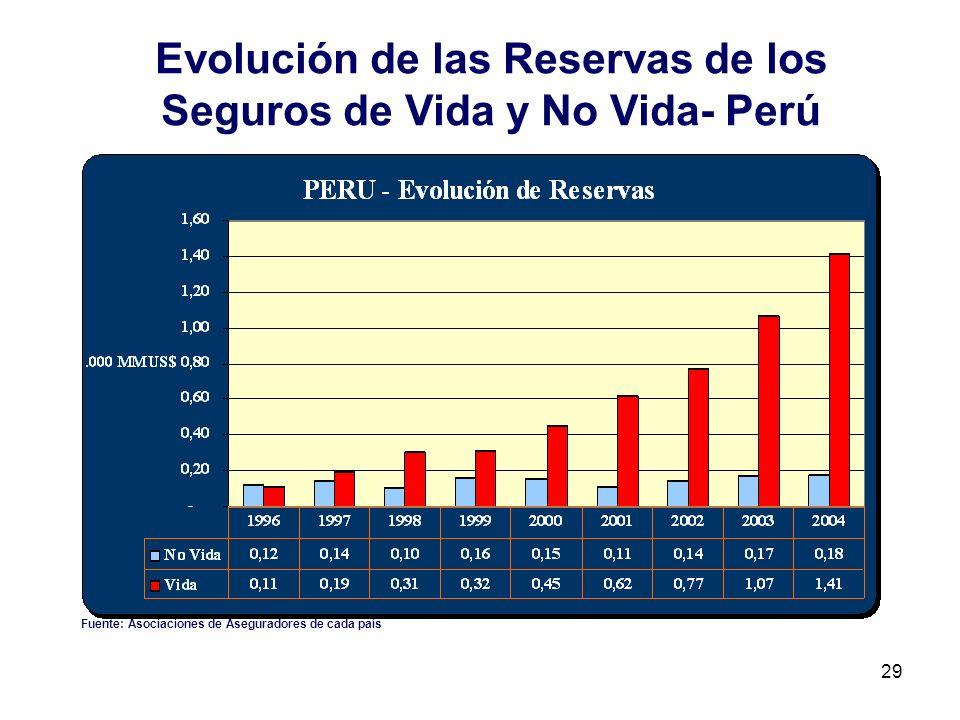 Evolución de las Reservas de los Seguros de Vida y No Vida- Perú