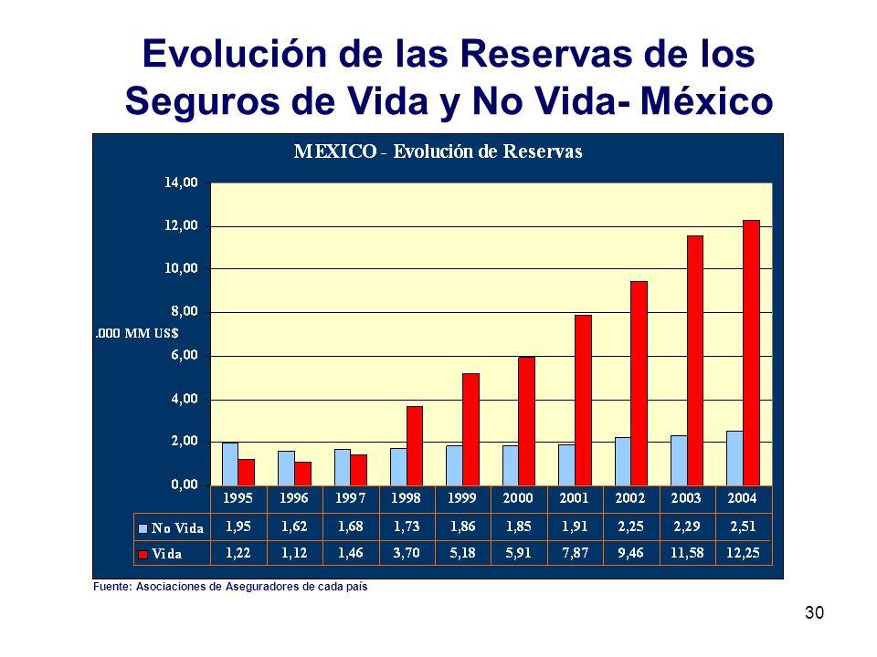 Evolución de las Reservas de los Seguros de Vida y No Vida- México
