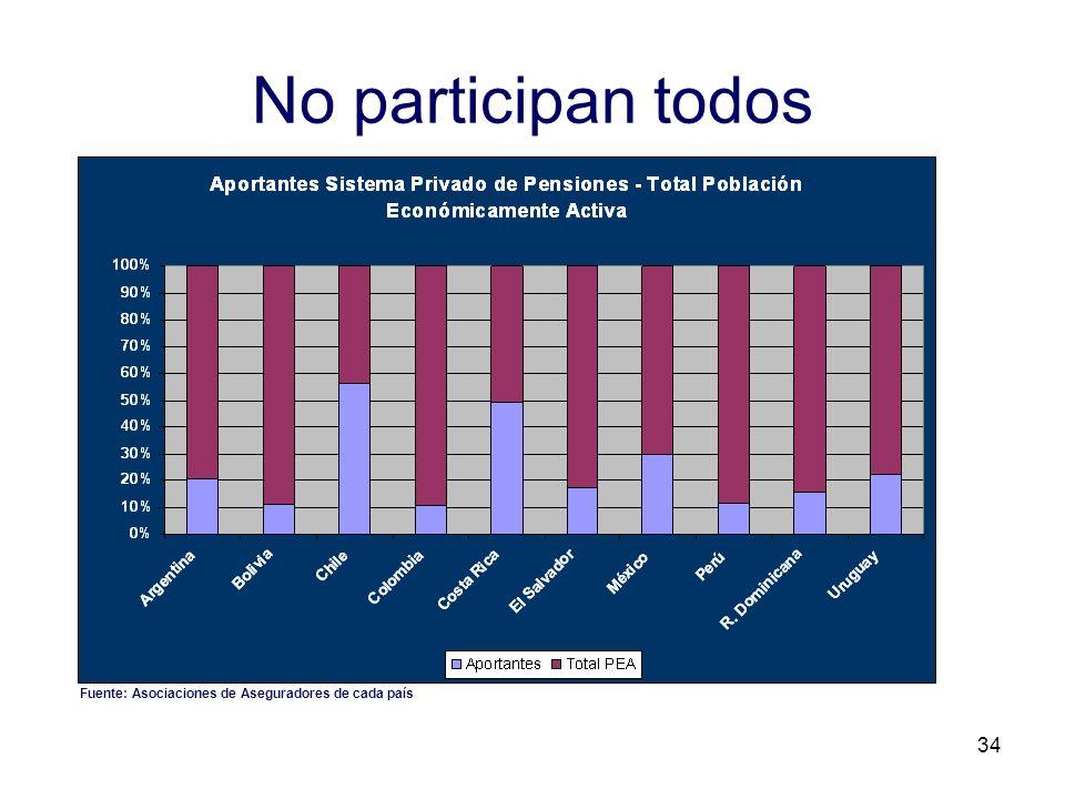 No participan todos Fuente: Asociaciones de Aseguradores de cada país