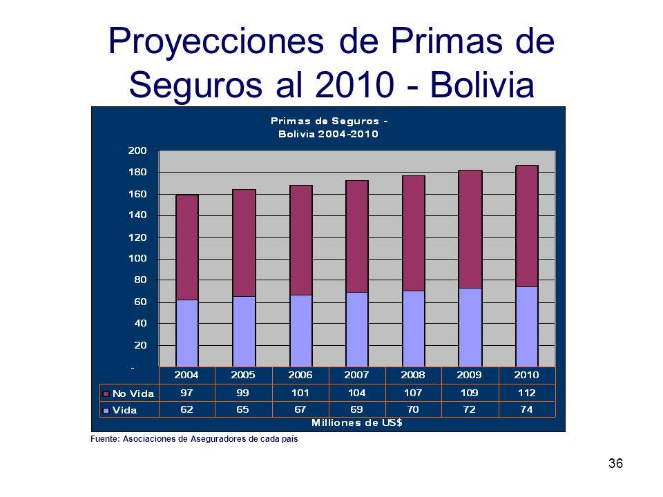 Proyecciones de Primas de Seguros al 2010 - Bolivia
