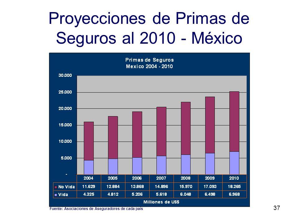 Proyecciones de Primas de Seguros al 2010 - México