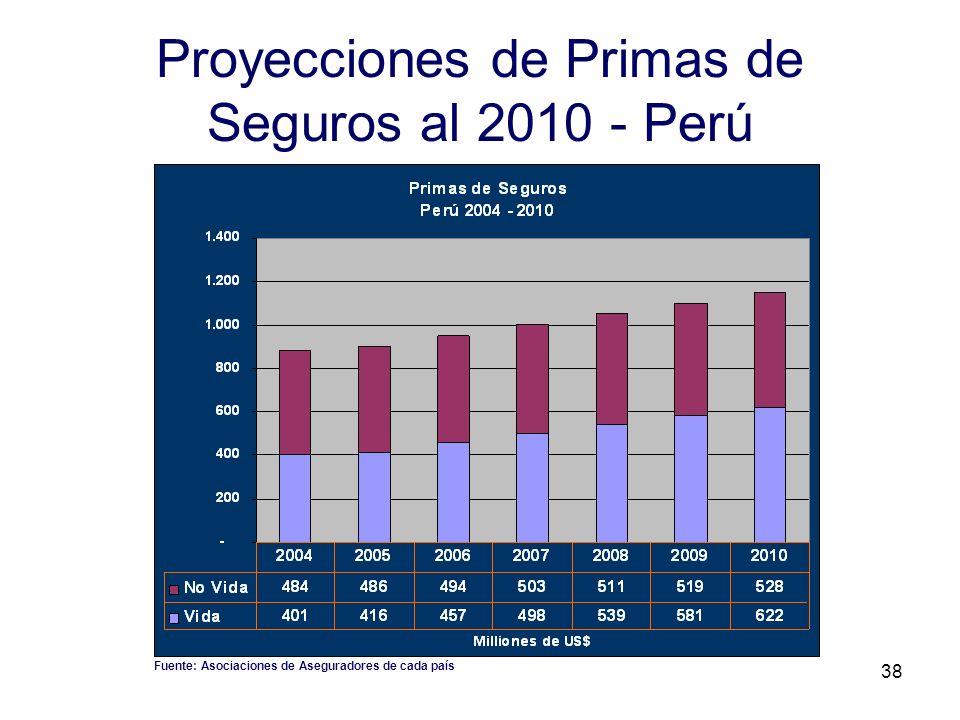 Proyecciones de Primas de Seguros al 2010 - Perú