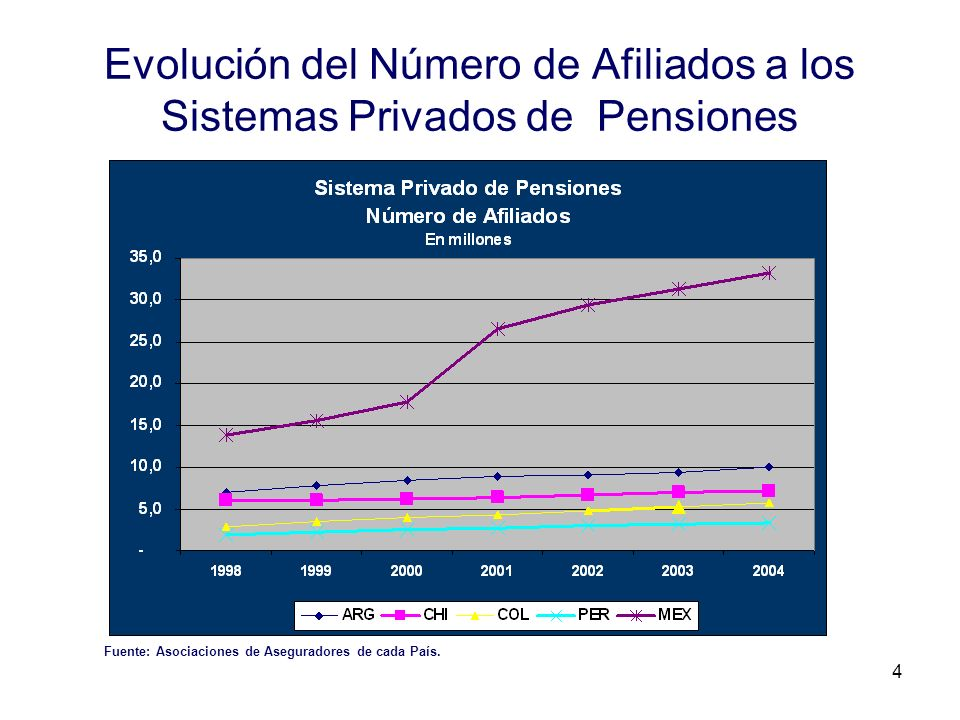 Evolución del Número de Afiliados a los Sistemas Privados de Pensiones