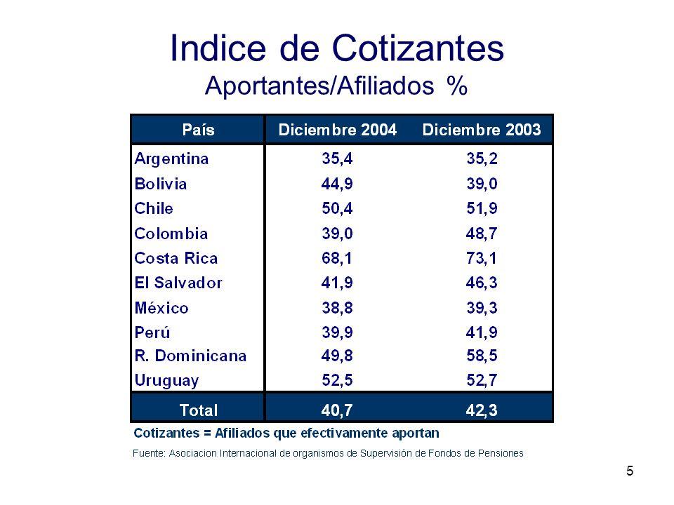 Indice de Cotizantes Aportantes/Afiliados %