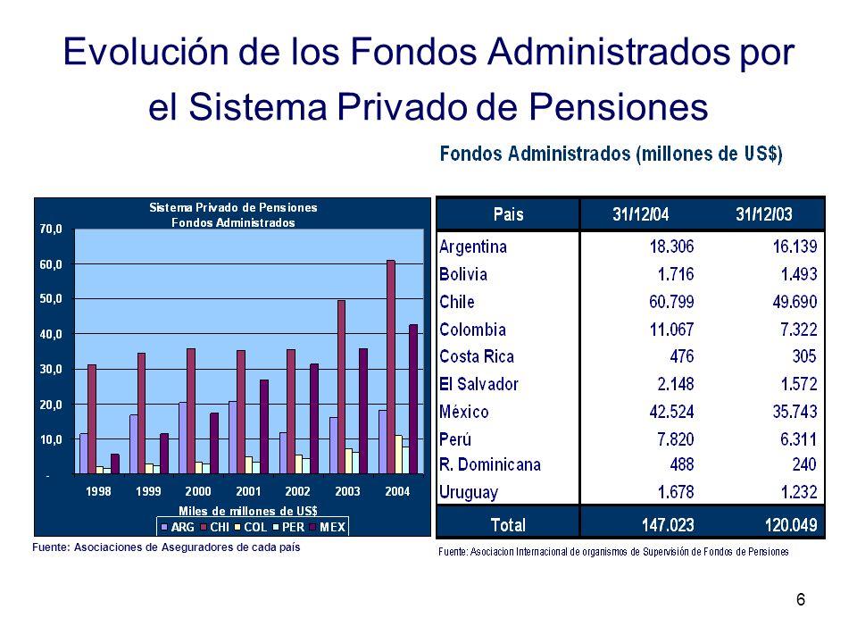 Evolución de los Fondos Administrados por el Sistema Privado de Pensiones
