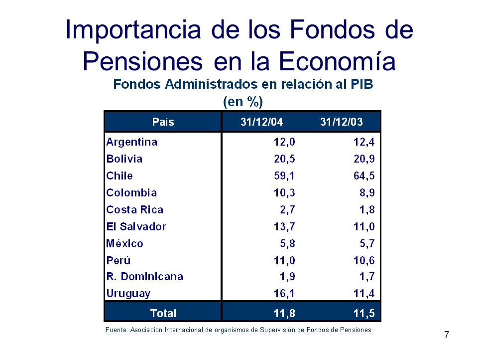 Importancia de los Fondos de Pensiones en la Economía
