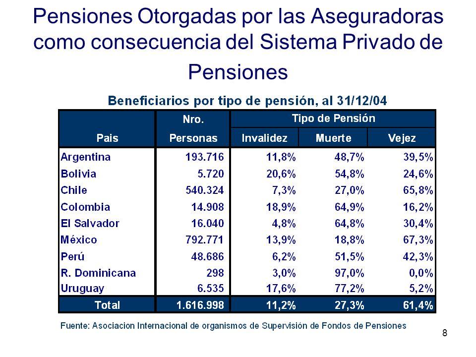 Pensiones Otorgadas por las Aseguradoras como consecuencia del Sistema Privado de Pensiones