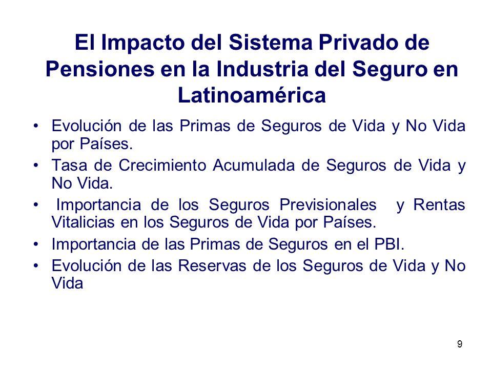 El Impacto del Sistema Privado de Pensiones en la Industria del Seguro en Latinoamérica