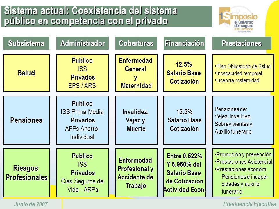 Sistema actual: Coexistencia del sistema público en competencia con el privado