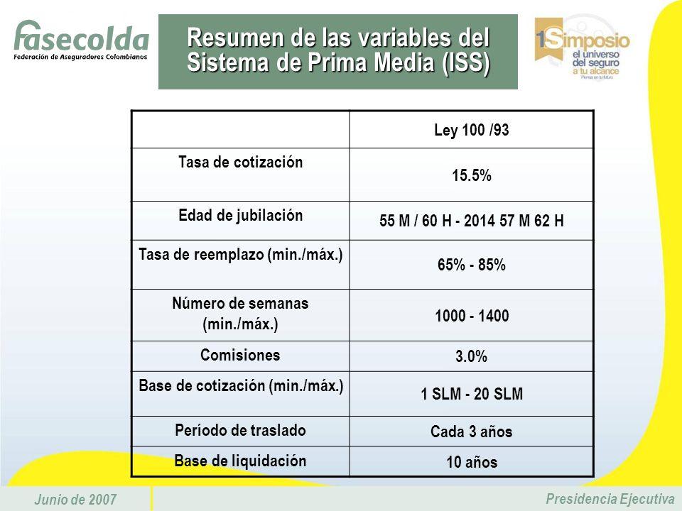 Resumen de las variables del Sistema de Prima Media (ISS)