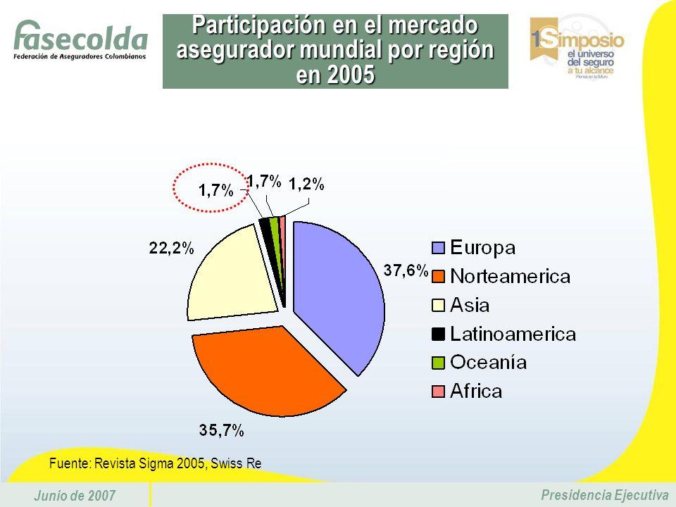 Participación en el mercado asegurador mundial por región en 2005