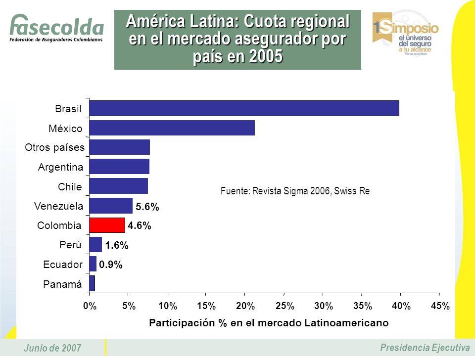 América Latina: Cuota regional en el mercado asegurador por país en 2005