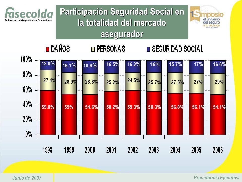 Participación Seguridad Social en la totalidad del mercado asegurador