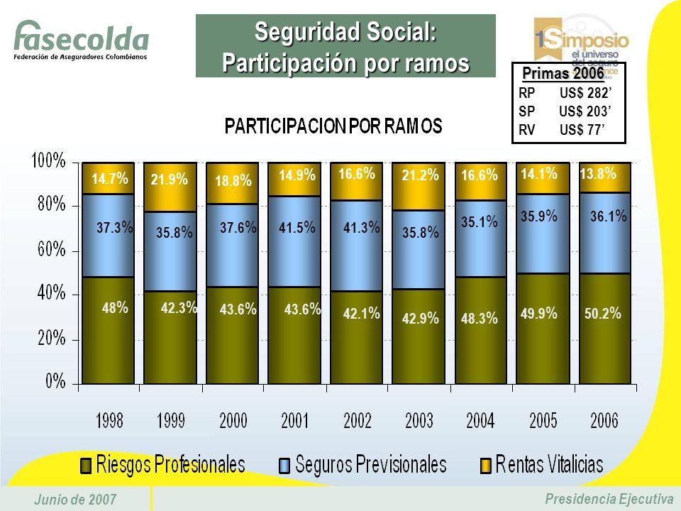 Seguridad Social: Participación por ramos