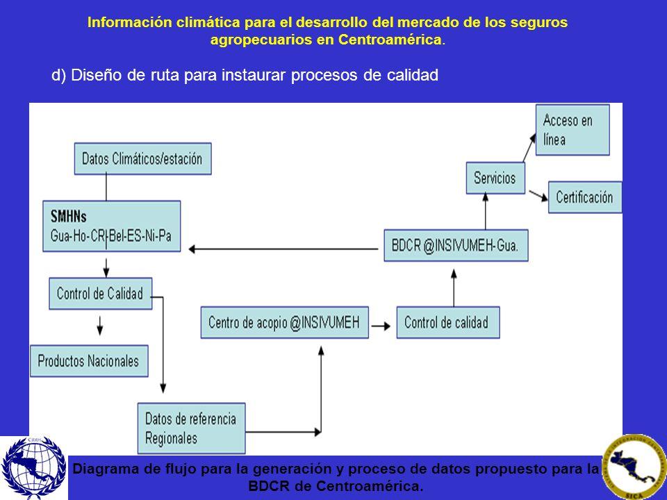 d) Diseño de ruta para instaurar procesos de calidad