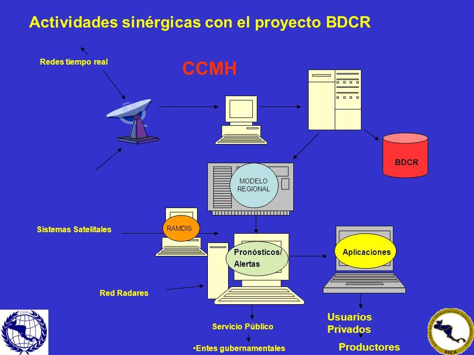 CCMH Actividades sinérgicas con el proyecto BDCR Usuarios Privados
