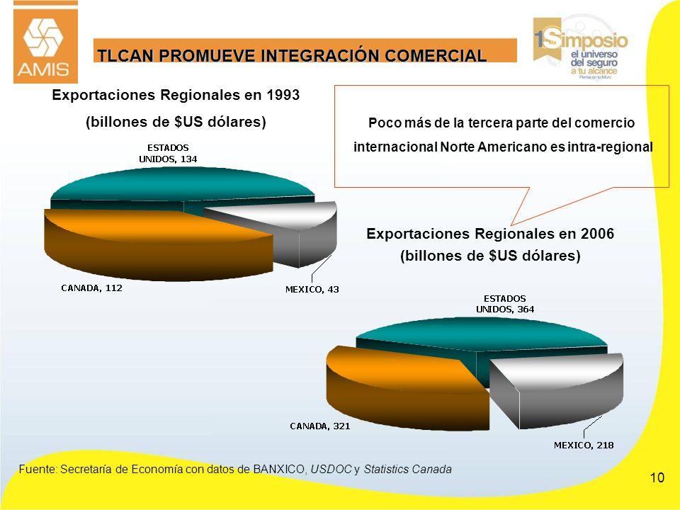 TLCAN PROMUEVE INTEGRACIÓN COMERCIAL